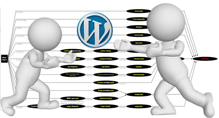 Wordpress: tema Child, tema Parent